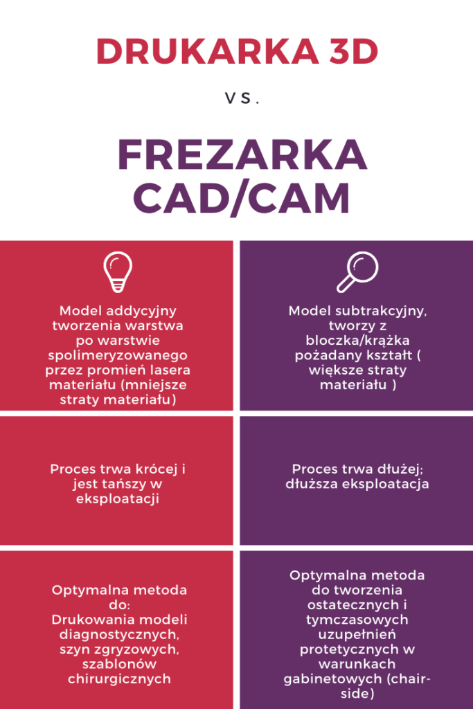 Drukarka 3D vs Frezarka CAD CAM tabelka